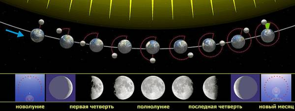 Луна и Земля в свете Солнца
